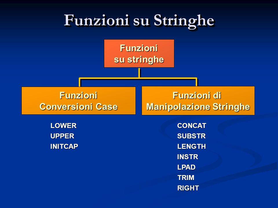 Funzioni su Stringhe Funzioni su stringhe LOWERUPPERINITCAPCONCATSUBSTRLENGTHINSTRLPADTRIMRIGHT Funzioni Conversioni Case Funzioni di Manipolazione St