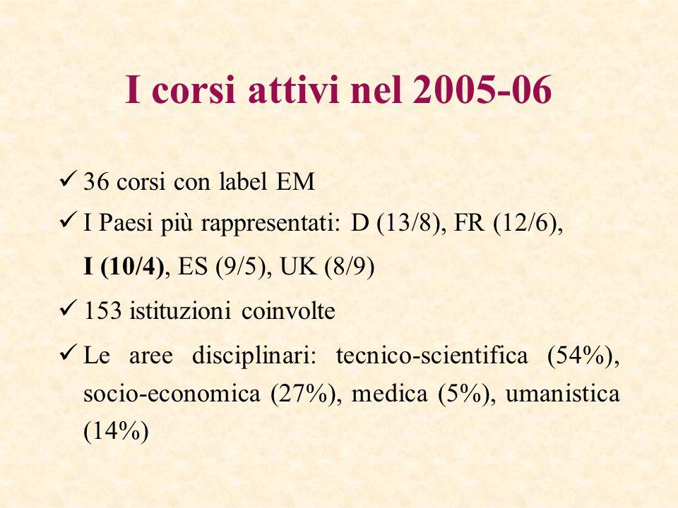 I corsi attivi nel 2005-06 36 corsi con label EM I Paesi più rappresentati: D (13/8), FR (12/6), I (10/4), ES (9/5), UK (8/9) 153 istituzioni coinvolte Le aree disciplinari: tecnico-scientifica (54%), socio-economica (27%), medica (5%), umanistica (14%)