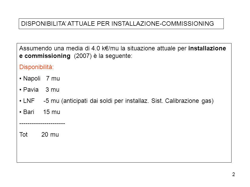 2 Assumendo una media di 4.0 k€/mu la situazione attuale per installazione e commissioning (2007) è la seguente: Disponibilità: Napoli 7 mu Pavia 3 mu LNF -5 mu (anticipati dai soldi per installaz.