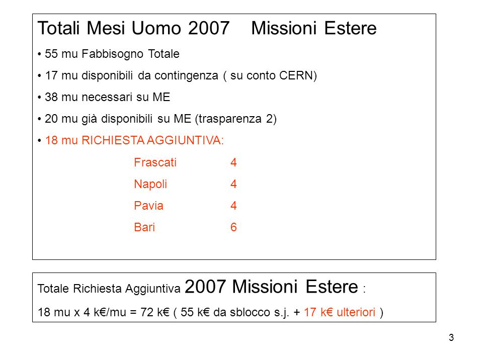 3 Totali Mesi Uomo 2007 Missioni Estere 55 mu Fabbisogno Totale 17 mu disponibili da contingenza ( su conto CERN) 38 mu necessari su ME 20 mu già disponibili su ME (trasparenza 2) 18 mu RICHIESTA AGGIUNTIVA: Frascati4 Napoli4 Pavia4 Bari6 Totale Richiesta Aggiuntiva 2007 Missioni Estere : 18 mu x 4 k€/mu = 72 k€ ( 55 k€ da sblocco s.j.