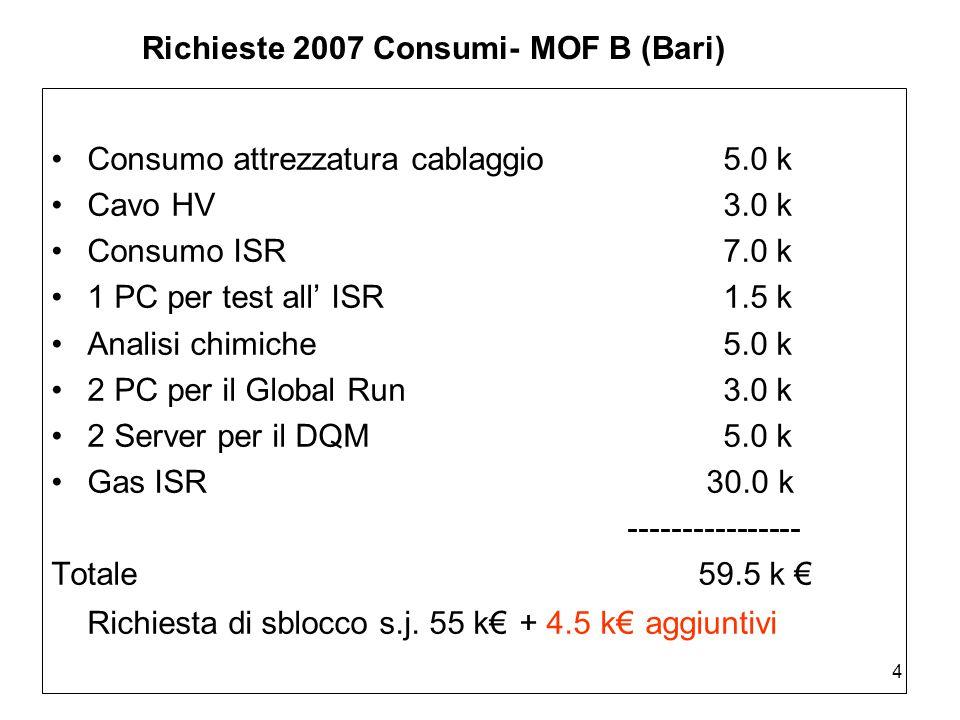 4 Richieste 2007 Consumi- MOF B (Bari) Consumo attrezzatura cablaggio 5.0 k Cavo HV3.0 k Consumo ISR7.0 k 1 PC per test all' ISR1.5 k Analisi chimiche5.0 k 2 PC per il Global Run3.0 k 2 Server per il DQM5.0 k Gas ISR 30.0 k ---------------- Totale 59.5 k € Richiesta di sblocco s.j.