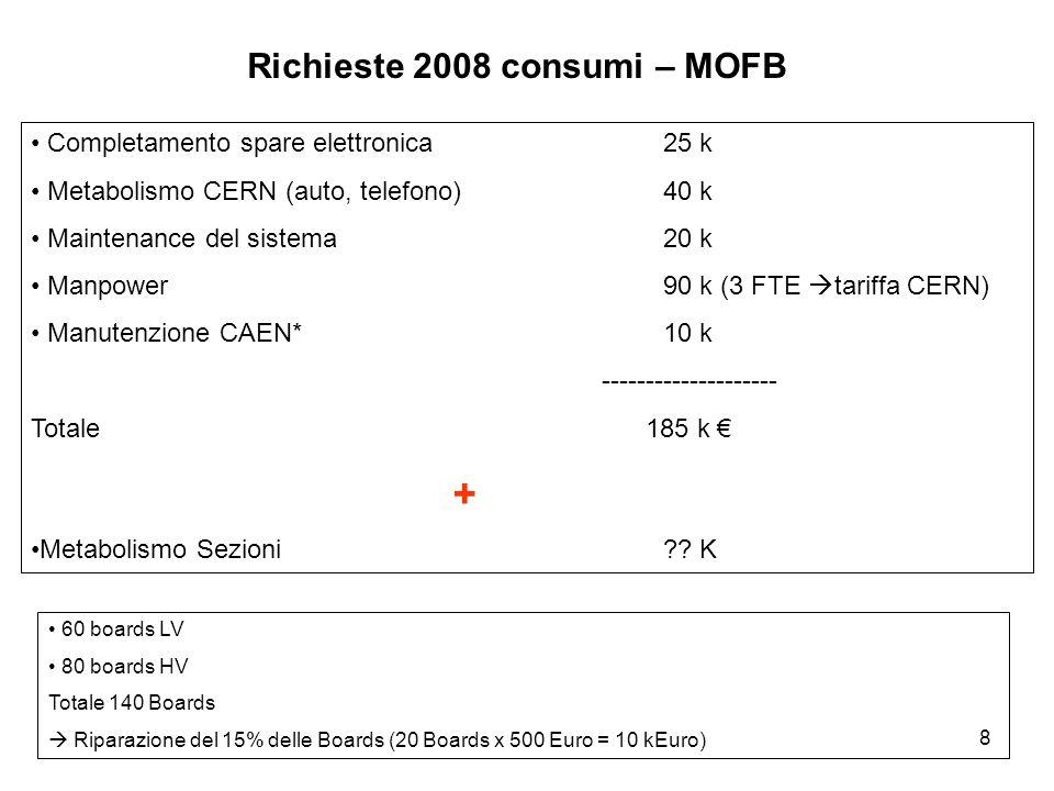 8 Richieste 2008 consumi – MOFB Completamento spare elettronica 25 k Metabolismo CERN (auto, telefono)40 k Maintenance del sistema20 k Manpower90 k (3 FTE  tariffa CERN) Manutenzione CAEN*10 k -------------------- Totale 185 k € + Metabolismo Sezioni?.