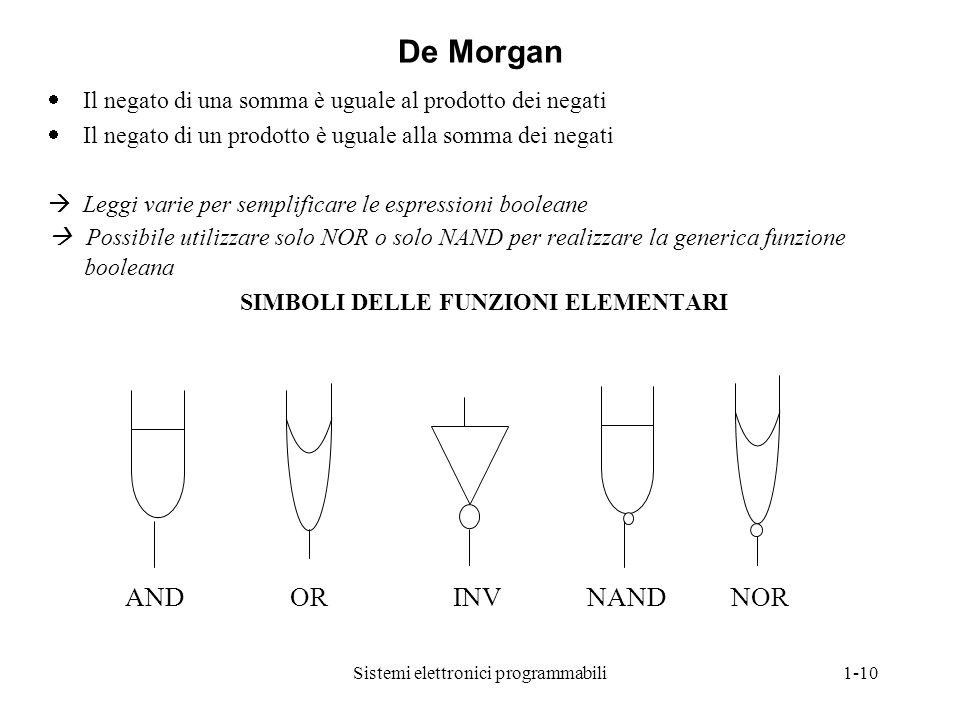 Sistemi elettronici programmabili1-10  Il negato di una somma è uguale al prodotto dei negati  Il negato di un prodotto è uguale alla somma dei nega