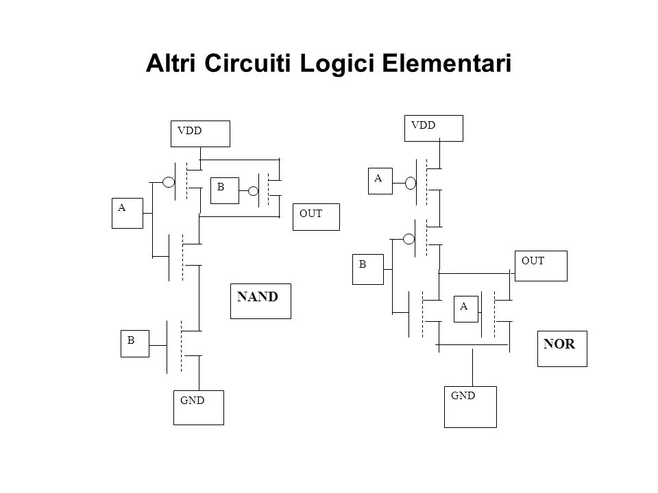 Sistemi elettronici programmabili1-14 Altri Circuiti Logici Elementari B A VDD OUT B GND NAND OUT GND B VDD A A NOR