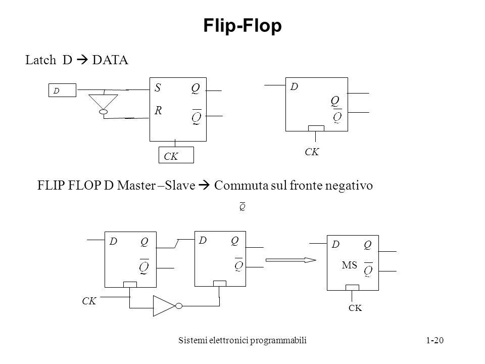 Sistemi elettronici programmabili1-20 Latch D  DATA S Q R CK D D Q CK FLIP FLOP D Master –Slave  Commuta sul fronte negativo D Q D Q CK D Q MS CK Fl