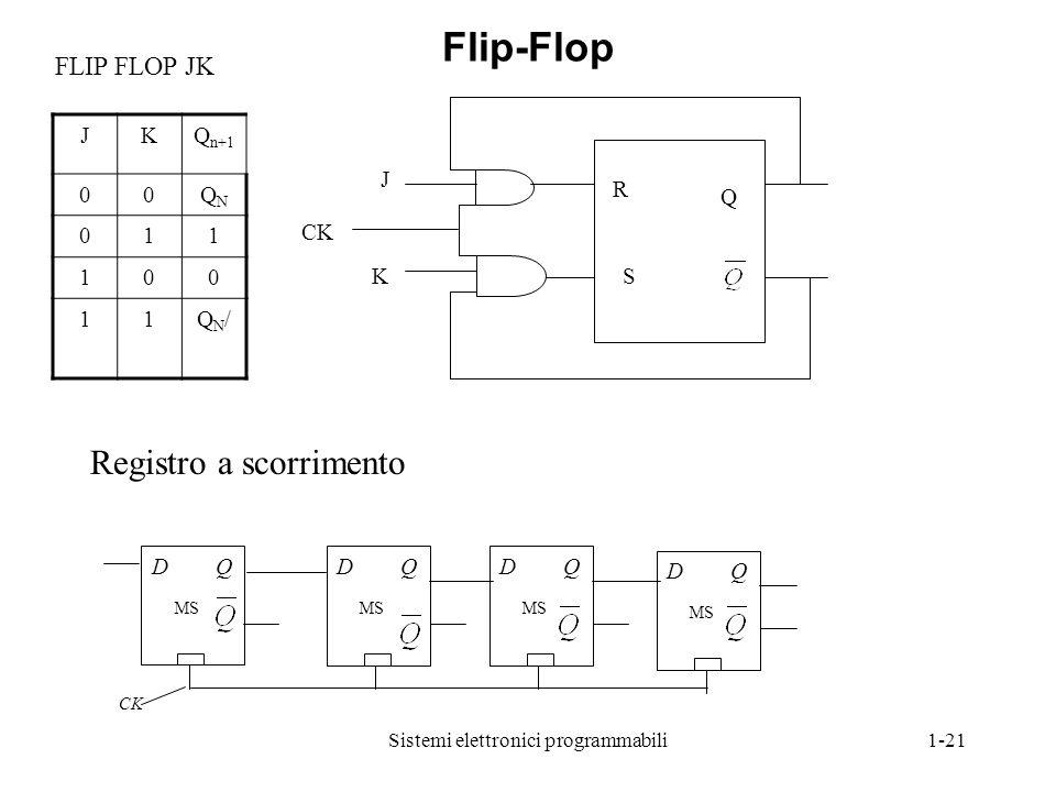 Sistemi elettronici programmabili1-21 R S Q J CK K FLIP FLOP JK JKQ n+1 00QNQN 011 100 11QN/QN/ D Q MS D Q MS D Q MS D Q MS CK Registro a scorrimento