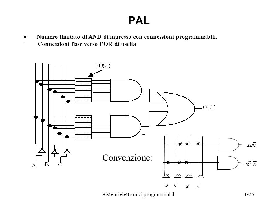 Sistemi elettronici programmabili1-25 CAB A B C D B C D Convenzione: PAL  Numero limitato di AND di ingresso con connessioni programmabili. · Conness