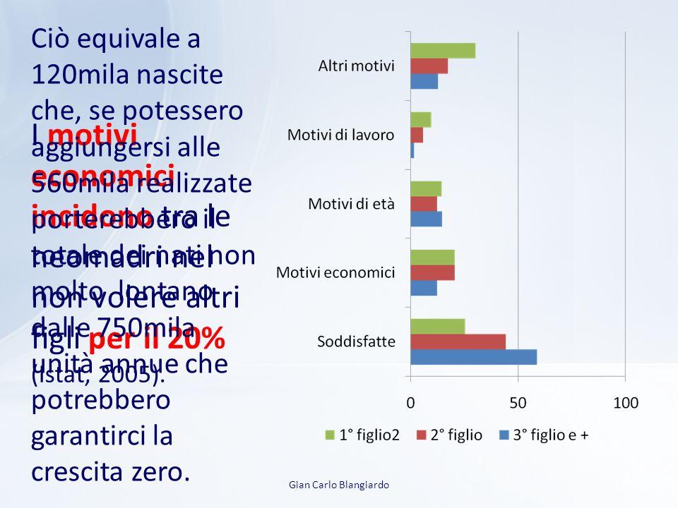 Gian Carlo Blangiardo I motivi economici incidono tra le neomadri nel non volere altri figli per il 20% (Istat, 2005).