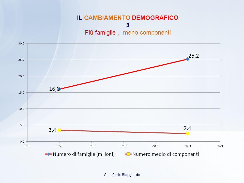 Gian Carlo Blangiardo IL CAMBIAMENTO DEMOGRAFICO 3 Più famiglie, meno componenti