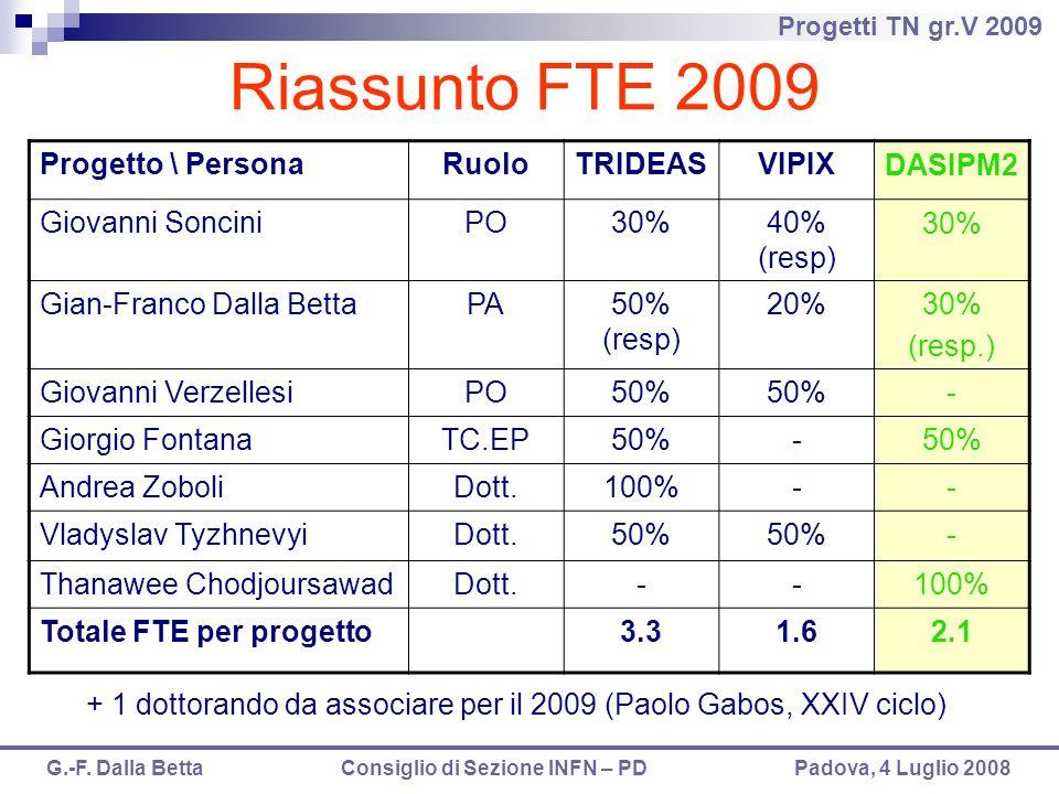Progetti TN gr.V 2009 G.-F. Dalla Betta Consiglio di Sezione INFN – PD Padova, 4 Luglio 2008 Riassunto FTE 2009 Progetto \ PersonaRuoloTRIDEASVIPIX DA
