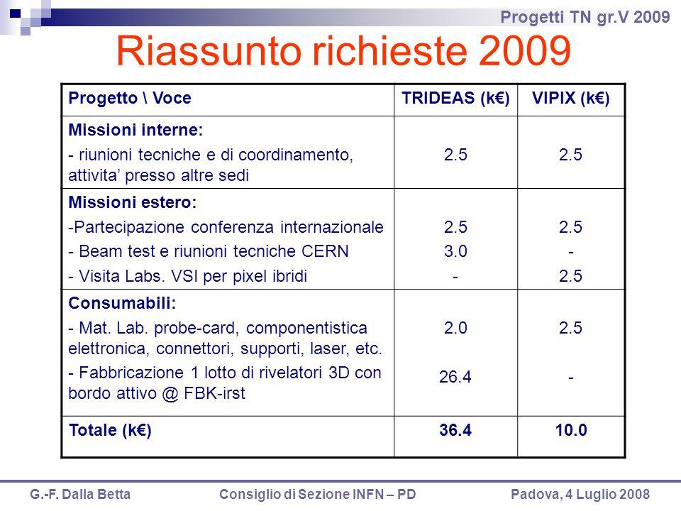 Progetti TN gr.V 2009 G.-F. Dalla Betta Consiglio di Sezione INFN – PD Padova, 4 Luglio 2008 Riassunto richieste 2009 Progetto \ VoceTRIDEAS (k€)VIPIX