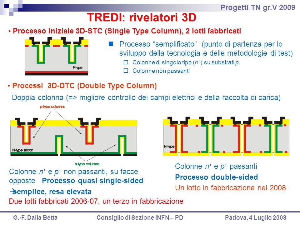 Progetti TN gr.V 2009 G.-F. Dalla Betta Consiglio di Sezione INFN – PD Padova, 4 Luglio 2008 Colonne n + e p + non passanti, su facce opposte Processo