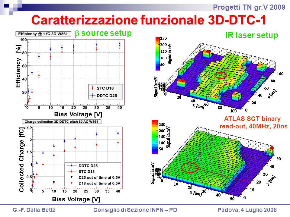 Progetti TN gr.V 2009 G.-F. Dalla Betta Consiglio di Sezione INFN – PD Padova, 4 Luglio 2008 Caratterizzazione funzionale 3D-DTC-1 Bias Voltage [V] Ef