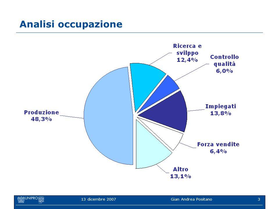 13 dicembre 2007Gian Andrea Positano3 Analisi occupazione