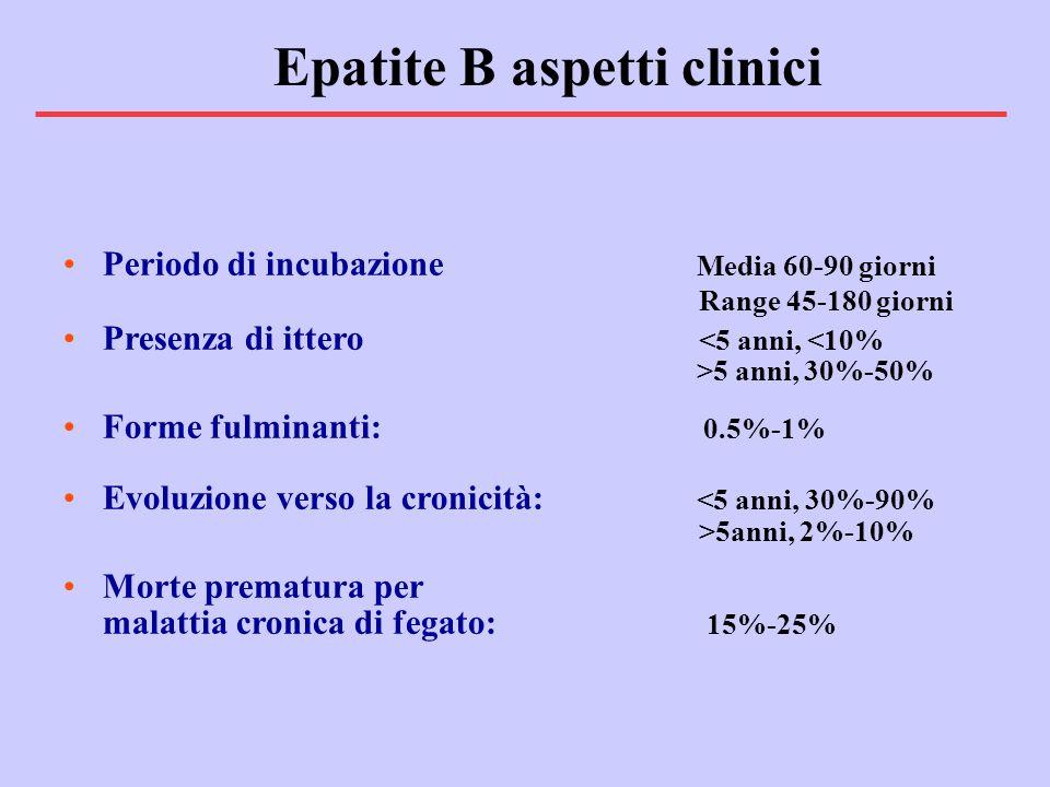 Periodo di incubazione Media 60-90 giorni Range 45-180 giorni Presenza di ittero 5 anni, 30%-50% Forme fulminanti: 0.5%-1% Evoluzione verso la cronicità: 5anni, 2%-10% Morte prematura per malattia cronica di fegato: 15%-25% Epatite B aspetti clinici