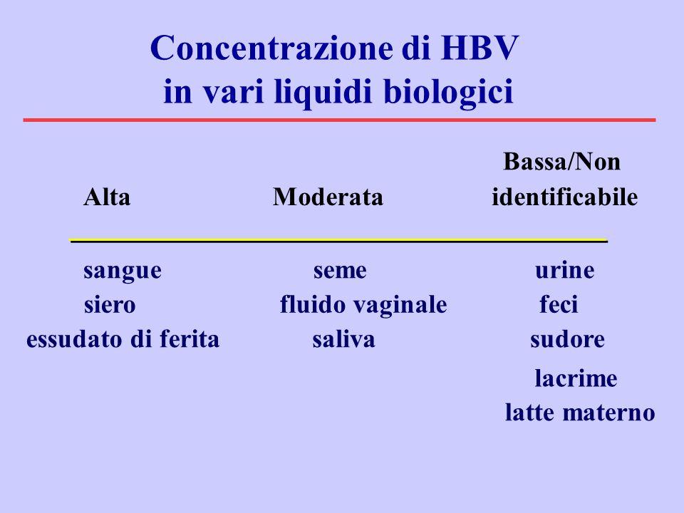 Bassa/Non AltaModerataidentificabile seme sierofluido vaginale sangue essudato di feritasaliva urine feci sudore lacrime latte materno Concentrazione di HBV in vari liquidi biologici