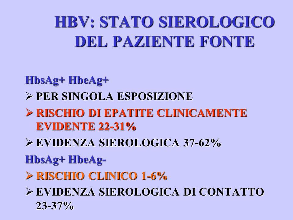 HBV: STATO SIEROLOGICO DEL PAZIENTE FONTE HbsAg+ HbeAg+ ØPER SINGOLA ESPOSIZIONE ØRISCHIO DI EPATITE CLINICAMENTE EVIDENTE 22-31% ØEVIDENZA SIEROLOGICA 37-62% HbsAg+ HbeAg- ØRISCHIO CLINICO 1-6% ØEVIDENZA SIEROLOGICA DI CONTATTO 23-37%