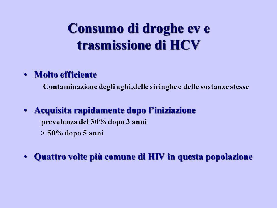 Consumo di droghe ev e trasmissione di HCV Molto efficienteMolto efficiente Contaminazione degli aghi,delle siringhe e delle sostanze stesse Acquisita rapidamente dopo l'iniziazioneAcquisita rapidamente dopo l'iniziazione prevalenza del 30% dopo 3 anni > 50% dopo 5 anni Quattro volte più comune di HIV in questa popolazioneQuattro volte più comune di HIV in questa popolazione