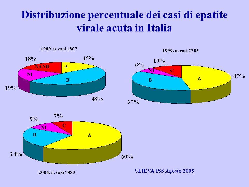 Distribuzione percentuale dei casi di epatite virale acuta in Italia B A NANB NI A B C A B C 1989. n. casi 1807 1999. n. casi 2205 2004. n. casi 1880