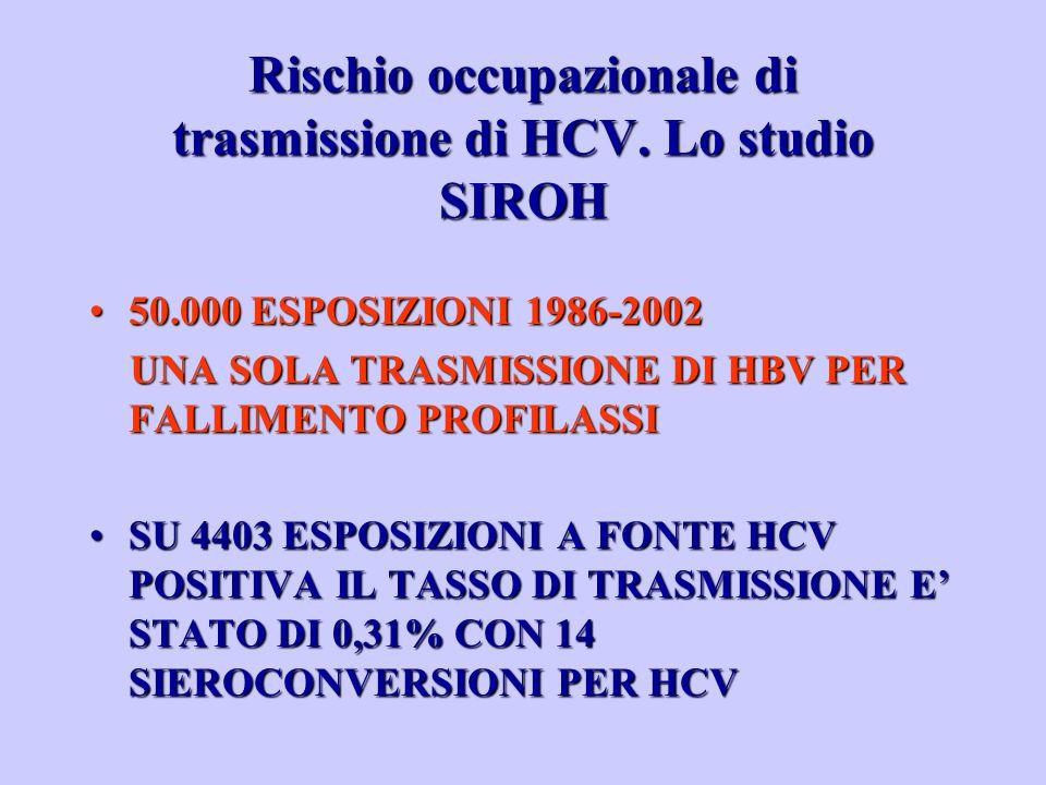 50.000 ESPOSIZIONI 1986-200250.000 ESPOSIZIONI 1986-2002 UNA SOLA TRASMISSIONE DI HBV PER FALLIMENTO PROFILASSI UNA SOLA TRASMISSIONE DI HBV PER FALLIMENTO PROFILASSI SU 4403 ESPOSIZIONI A FONTE HCV POSITIVA IL TASSO DI TRASMISSIONE E' STATO DI 0,31% CON 14 SIEROCONVERSIONI PER HCVSU 4403 ESPOSIZIONI A FONTE HCV POSITIVA IL TASSO DI TRASMISSIONE E' STATO DI 0,31% CON 14 SIEROCONVERSIONI PER HCV Rischio occupazionale di trasmissione di HCV.