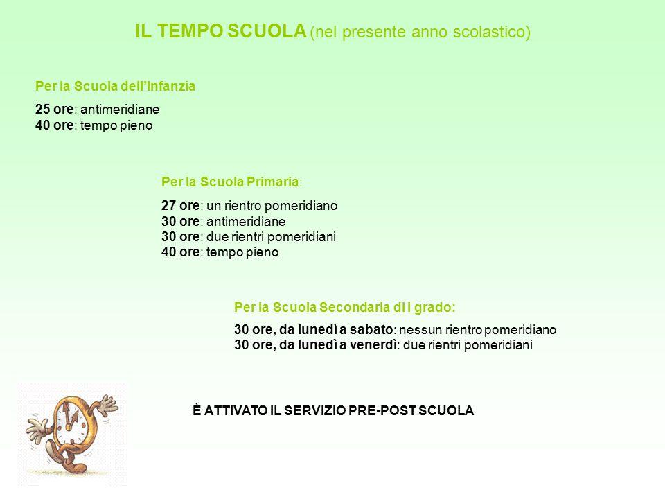 Gli orari nei plessi Scuola dell'Infanzia Scuola primaria Scuola secondaria di I grado mattino pomeriggio Volta Mantovana8.00 – 12.0012.00 – 16.00 Cereta8.00 – 12.0012.00 – 16.00 mattino pomeriggio Tempo pieno da lunedì a venerdì 8.00 – 12.0012.00 – 16.00 Tempo prolungato da lunedì a sabato (1 o 2 rientri pomeridiani) 8.00 – 12.0013.00 – 16.00 Tempo antimeridiano da lunedì a sabato 8.00 – 13.00- - - - - mattinopomeriggio Tempo normale 8.00 – 13.00- - - - - Settimana corta 8.00 – 13.00 da lunedì a venerdì 14.00 – 16.00 mercoledì 14.00 – 17.00 venerdì
