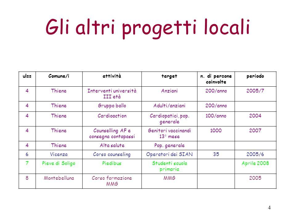 4 Gli altri progetti locali ulssComune/iattivitàtargetn.