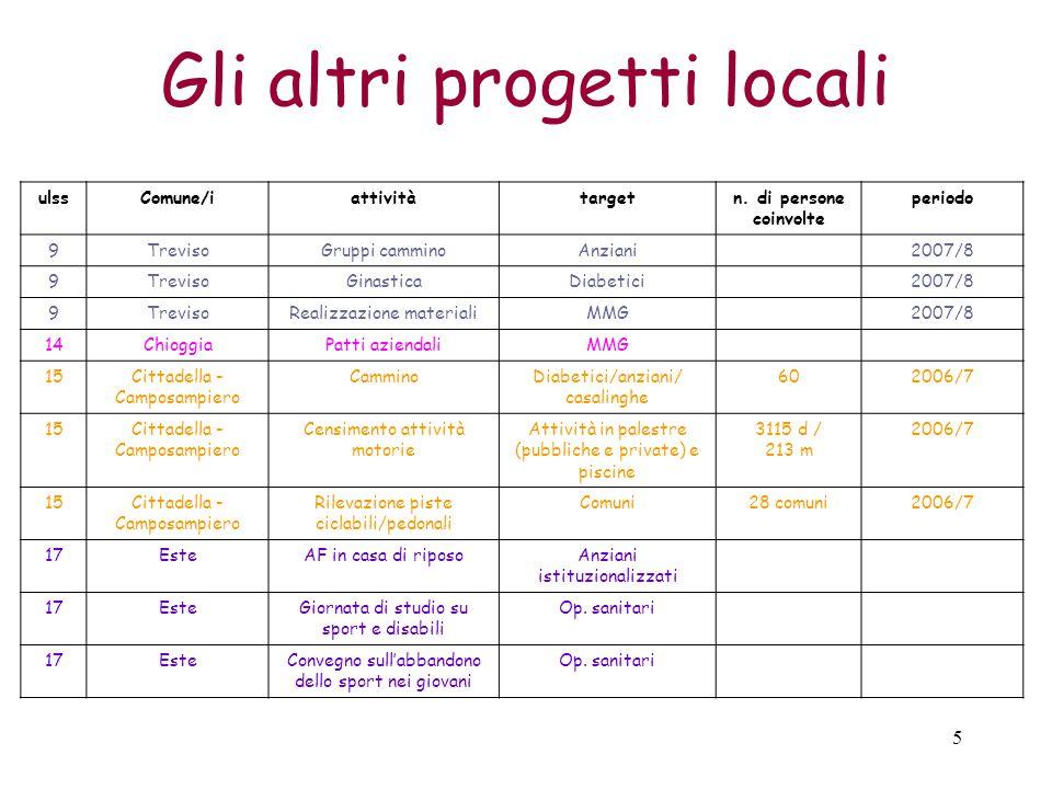 5 Gli altri progetti locali ulssComune/iattivitàtargetn.