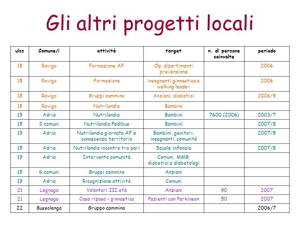 Gli altri progetti locali ulssComune/iattivitàtargetn.