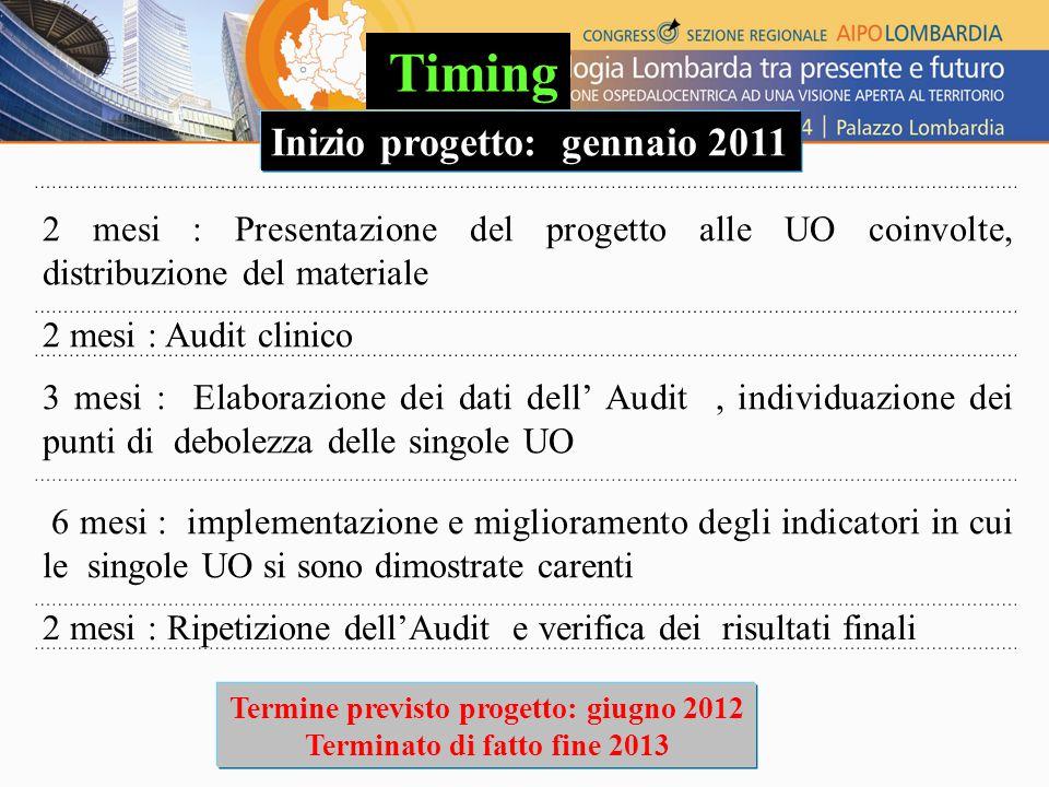2 mesi : Presentazione del progetto alle UO coinvolte, distribuzione del materiale 2 mesi : Audit clinico 3 mesi : Elaborazione dei dati dell' Audit, individuazione dei punti di debolezza delle singole UO 6 mesi : implementazione e miglioramento degli indicatori in cui le singole UO si sono dimostrate carenti 2 mesi : Ripetizione dell'Audit e verifica dei risultati finali Timing Inizio progetto: gennaio 2011 Termine previsto progetto: giugno 2012 Terminato di fatto fine 2013