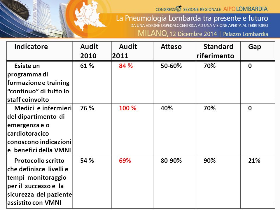 IndicatoreAudit 2010 Audit 2011 AttesoStandard riferimento Gap VMNI prima scelta per IR in BPCO con ter. medica ottimale 100 % 60-70%90%0 VMNI in sede
