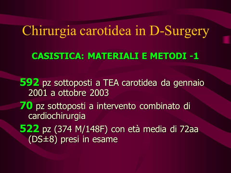 Chirurgia carotidea in D-Surgery CASISTICA: MATERIALI E METODI -1 592 pz sottoposti a TEA carotidea da gennaio 2001 a ottobre 2003 70 pz sottoposti a intervento combinato di cardiochirurgia 522 pz (374 M/148F) con età media di 72aa (DS±8) presi in esame