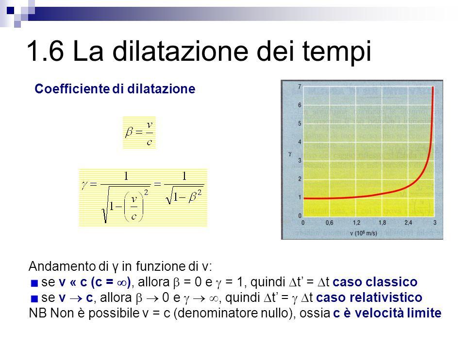 1.6 La dilatazione dei tempi Coefficiente di dilatazione Andamento di γ in funzione di v: se v « c (c =  ), allora  = 0 e  = 1, quindi  t' =  t c