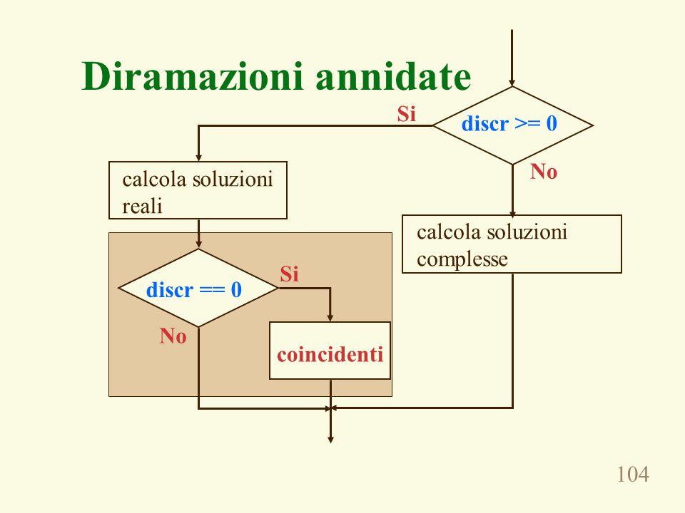 104 Diramazioni annidate No Si calcola soluzioni reali discr == 0 coincidenti calcola soluzioni complesse Si No discr >= 0