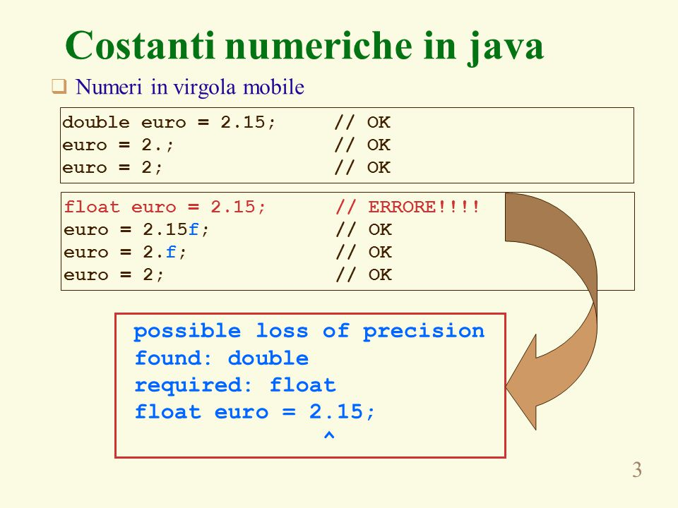 3 Costanti numeriche in java  Numeri in virgola mobile double euro = 2.15; // OK euro = 2.; // OK euro = 2; // OK float euro = 2.15; // ERRORE!!!.