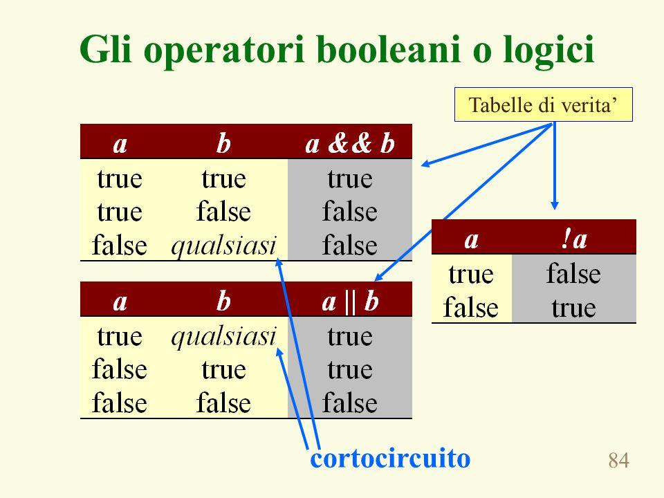 84 Gli operatori booleani o logici cortocircuito Tabelle di verita'