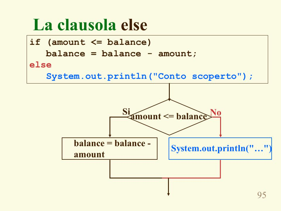 95 if (amount <= balance) balance = balance - amount; else System.out.println( Conto scoperto ); La clausola else balance = balance - amount amount <= balance No Si System.out.println( … )