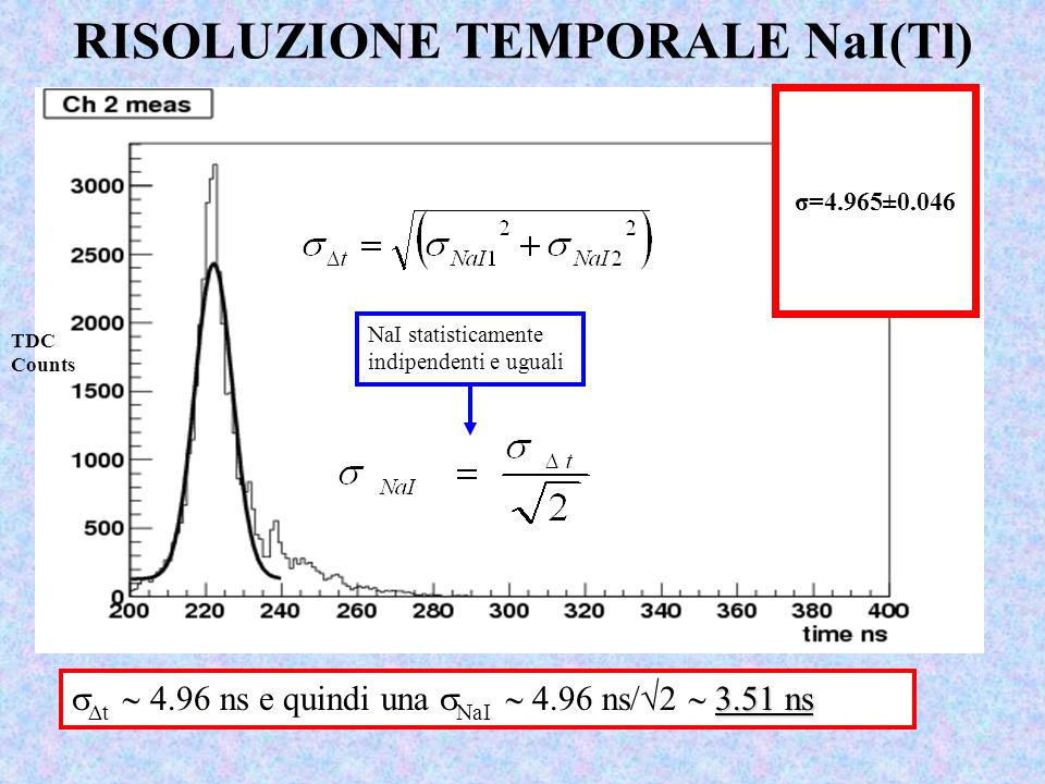 RISOLUZIONE TEMPORALE NaI(Tl) 3.51 ns   t  4.96 ns e quindi una  NaI  4.96 ns/√2  3.51 ns NaI statisticamente indipendenti e uguali TDC Counts σ