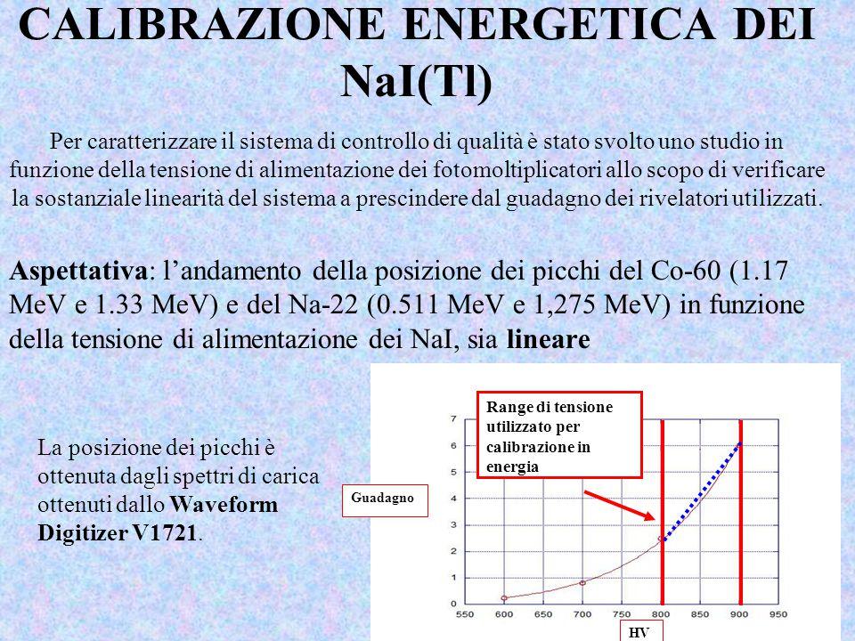 CALIBRAZIONE ENERGETICA DEI NaI(Tl) Per caratterizzare il sistema di controllo di qualità è stato svolto uno studio in funzione della tensione di alim
