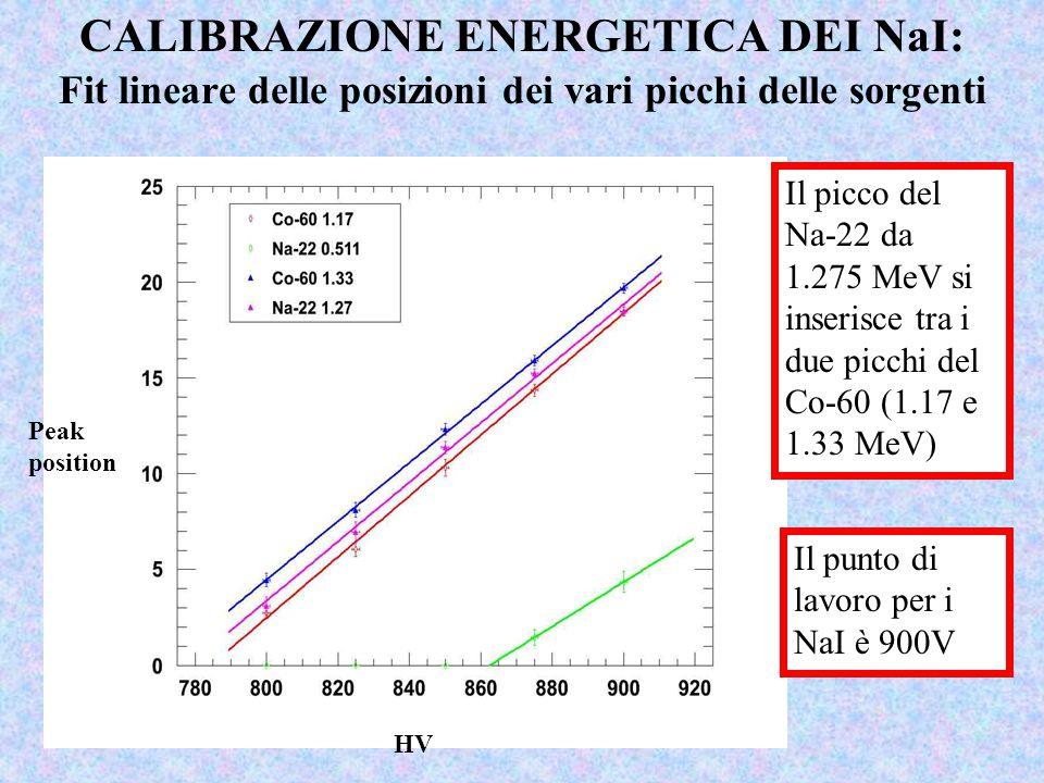 CALIBRAZIONE ENERGETICA DEI NaI: Fit lineare delle posizioni dei vari picchi delle sorgenti Il picco del Na-22 da 1.275 MeV si inserisce tra i due pic