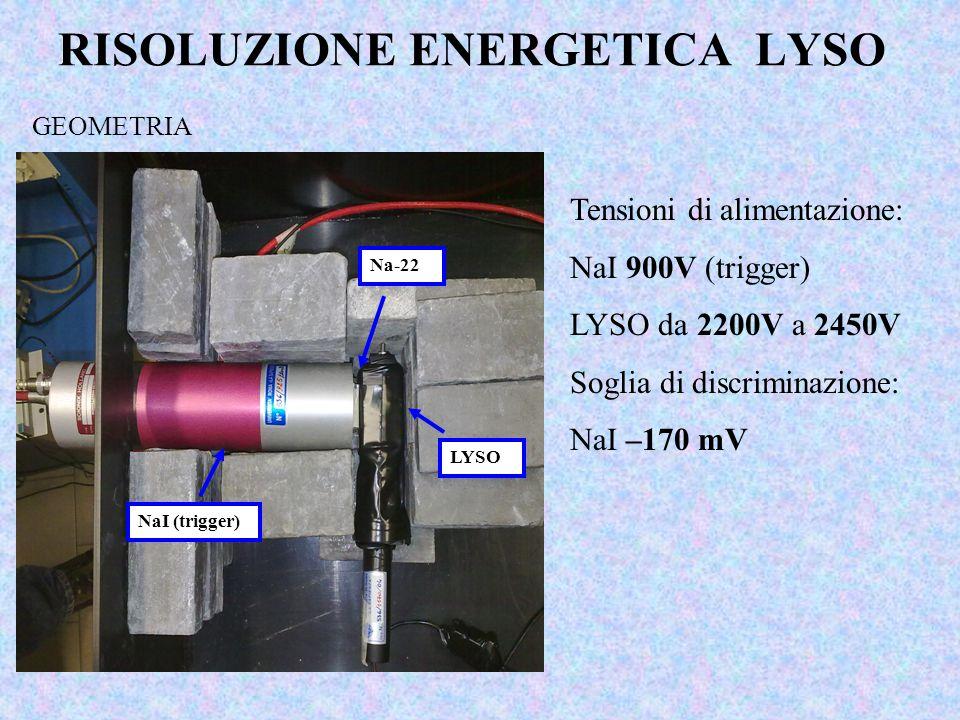 RISOLUZIONE ENERGETICA LYSO GEOMETRIA NaI (trigger) Na-22 LYSO Tensioni di alimentazione: NaI 900V (trigger) LYSO da 2200V a 2450V Soglia di discrimin