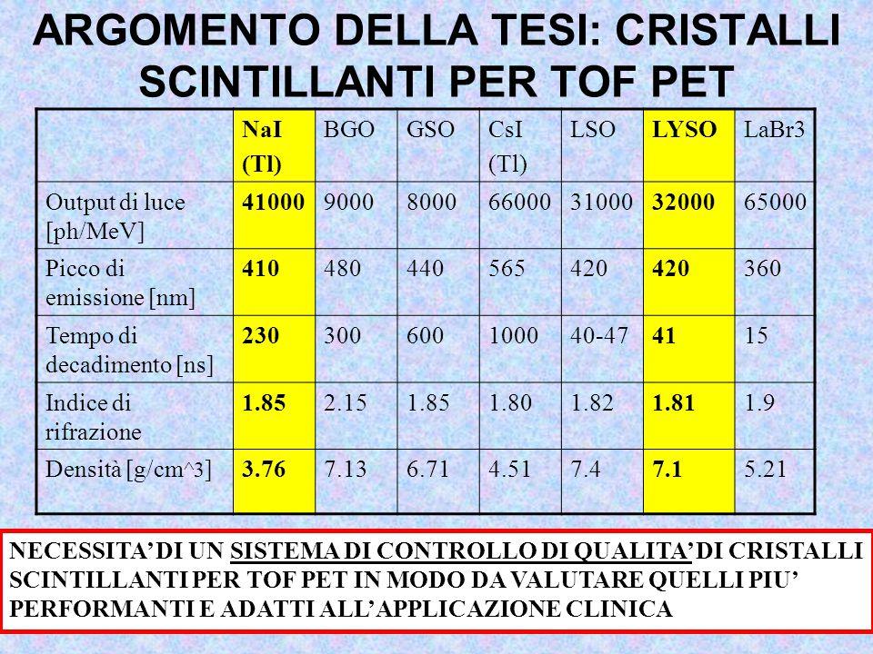 LAVORO DI TESI MESSA IN OPERA DEL SISTEMA DI CONTROLLO DI QUALITA' - Set-up sperimentale: Caratterizzazione e studio dell'efficienza vs tensione dello NaI(Tl) Calibrazione dei misuratori di tempi (TDC V488A) e di carica (WFD V1721) Schema di Acquisizione APPLICAZIONI DEL SISTEMA DI CONTROLLO DI QUALITA' - Caratterizzazione del sistema di controllo con un secondo NaI(Tl) - Test sul sistema di controllo con un prototipo di cristallo di LYSO in dotazione al Laboratorio SBAM Le misure sono state effettuate presso il Laboratorio SBAM ( Scienze di Base Applicate alla Medicina ) del Dipartimento di Scienze di Base ed Applicate per l'Ingegneria Sistema di controllo di qualità : Scintillatore NaI operante da trigger, sorgente di calibrazione, fotomoltiplicatore H6524 dell'Hamamatsu accoppiato al cristallo da testare Scopo Tesi : Realizzare un sistema di controllo di qualità per cristalli scintillanti per TOF PET