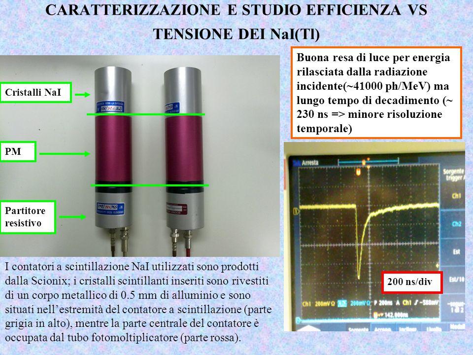 Per effettuare lo studio di efficienza vs alta tensione dei due scintillatori NaI si sono utilizzati un modulo VME scaler V560 della Caen, un discriminatore Caen N845 con soglia a –170mV e si sono valutati i conteggi in singola degli scintillatori in Δt acq =10 min SET-UP Scintillatore NaI+PM HVHV DISCRSCALER Plateau intorno a 900V (tensione scelta come alimentazione) Moduli NIM