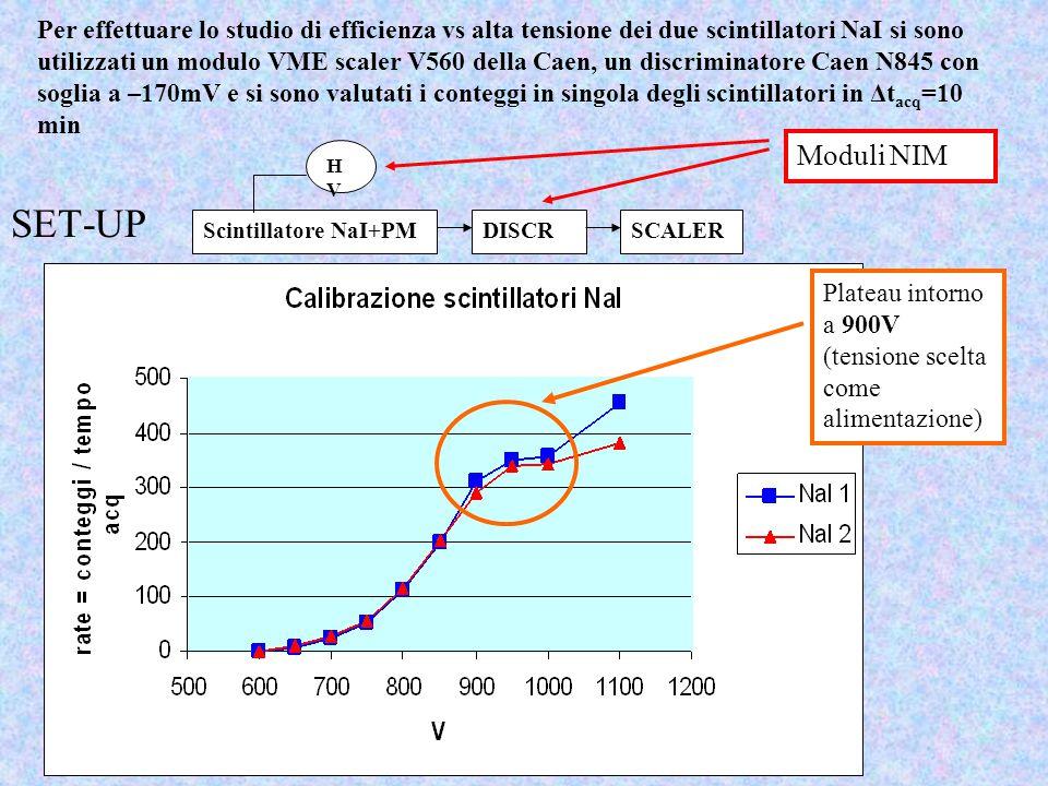 CALIBRAZIONE ENERGETICA DEI NaI: Fit lineare delle posizioni dei vari picchi delle sorgenti Il picco del Na-22 da 1.275 MeV si inserisce tra i due picchi del Co-60 (1.17 e 1.33 MeV) Il punto di lavoro per i NaI è 900V Peak position HV