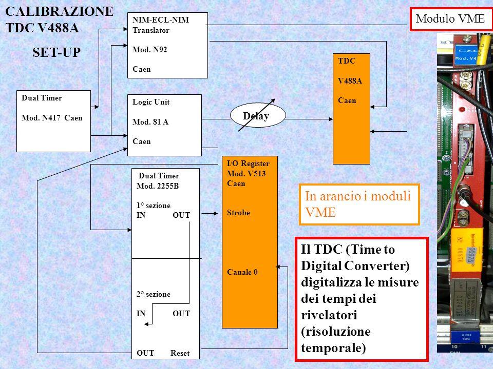 Dual Timer Mod. N417 Caen Logic Unit Mod. 81 A Caen NIM-ECL-NIM Translator Mod. N92 Caen Delay TDC V488A Caen Dual Timer Mod. 2255B 1° sezione IN OUT