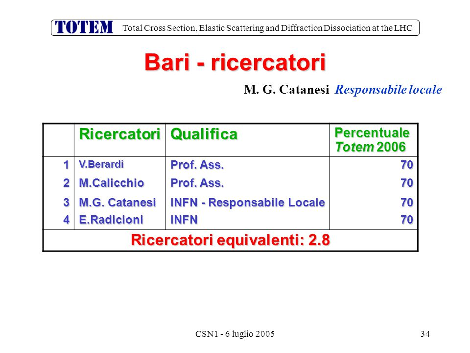 Total Cross Section, Elastic Scattering and Diffraction Dissociation at the LHC CSN1 - 6 luglio 200534 Bari - ricercatori RicercatoriQualifica Percentuale Totem 2006 1V.Berardi Prof.
