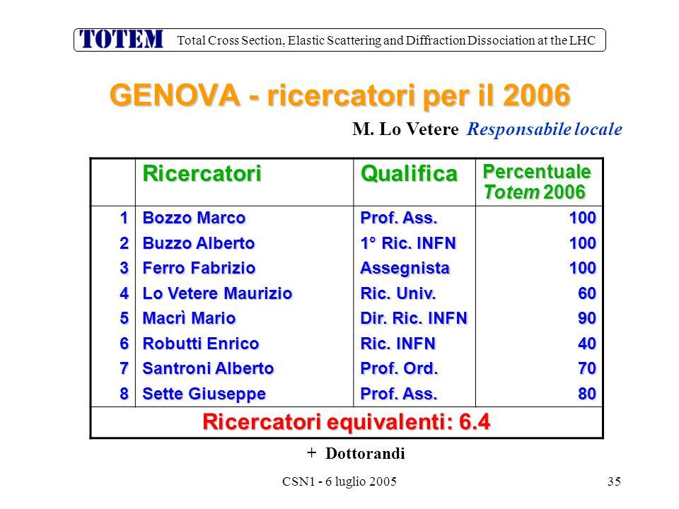 Total Cross Section, Elastic Scattering and Diffraction Dissociation at the LHC CSN1 - 6 luglio 200535 GENOVA - ricercatori per il 2006 RicercatoriQualifica Percentuale Totem 2006 1 Bozzo Marco Prof.