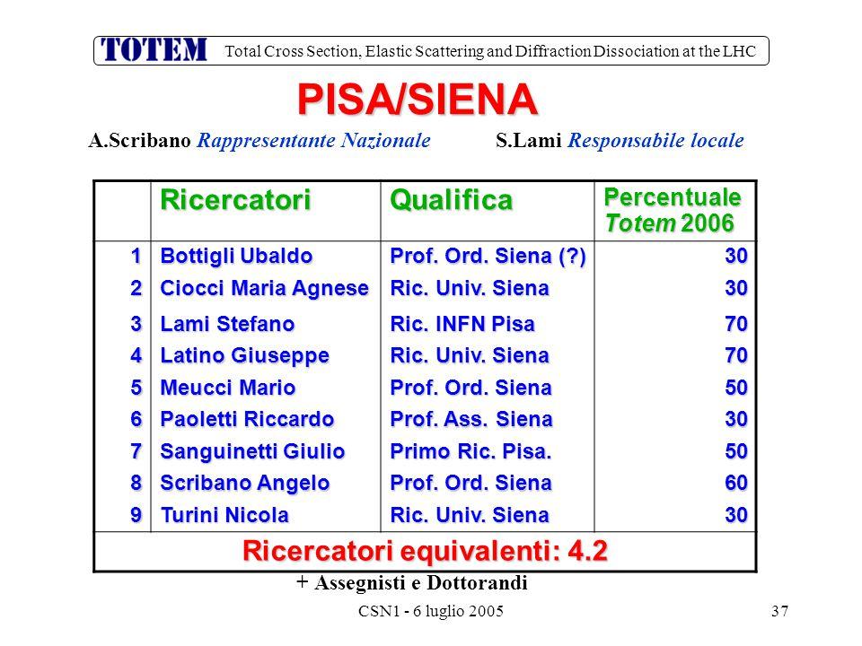 Total Cross Section, Elastic Scattering and Diffraction Dissociation at the LHC CSN1 - 6 luglio 200537 PISA/SIENA + Assegnisti e Dottorandi A.Scribano Rappresentante Nazionale S.Lami Responsabile locale RicercatoriQualifica Percentuale Totem 2006 1 Bottigli Ubaldo Prof.