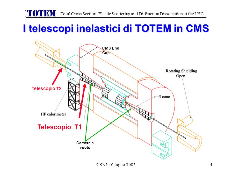Total Cross Section, Elastic Scattering and Diffraction Dissociation at the LHC CSN1 - 6 luglio 20054 I telescopi inelastici di TOTEM in CMS Telescopi