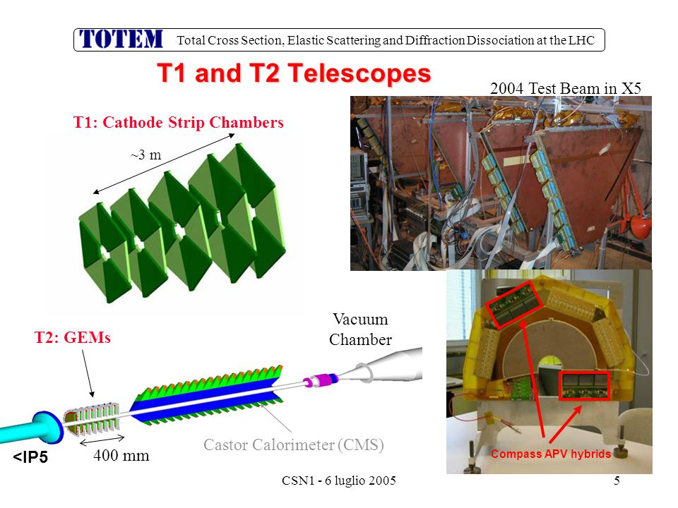 Total Cross Section, Elastic Scattering and Diffraction Dissociation at the LHC CSN1 - 6 luglio 200526 Coincidence Chip (CC)  Programmable coincidence between sectors of different planes  Advantages of full-custom chip for experiment:  Radiation tolerant, severe on-detector reduction of trigger bits  Ex: RP: trigger bits reduced from ~ 1000 to < 20 per RP station  I2C controlled, fully CMS compatible  Minimal latency, carries out coincidence within one clock cycle CCVFAT Up to 8 trigger bits/VFAT Up to 80 inputs CC Can cascade, 1 BC per layer Counting Room VFAT
