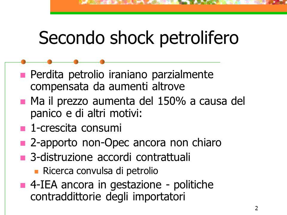 2 Secondo shock petrolifero Perdita petrolio iraniano parzialmente compensata da aumenti altrove Ma il prezzo aumenta del 150% a causa del panico e di